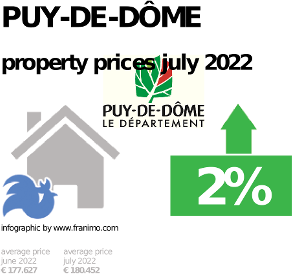 average property price in the region Puy-de-Dôme, October 2020