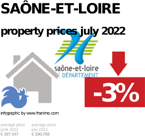average property price in the region Saône-et-Loire, February 2019