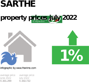 average property price in the region Sarthe, January 2021
