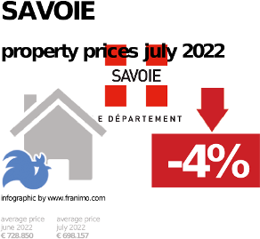 average property price in the region Savoie, October 2020