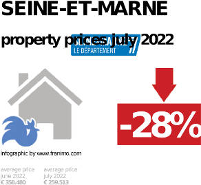 average property price in the region Seine-et-Marne, October 2020