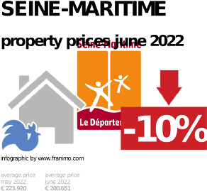 average property price in the region Seine-Maritime, October 2020