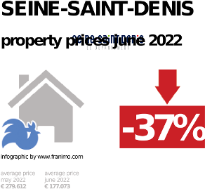 average property price in the region Seine-Saint-Denis, January 2021
