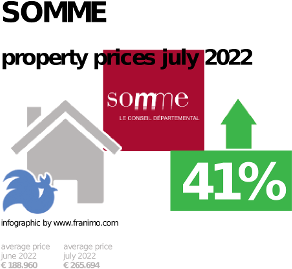 average property price in the region Somme, October 2020