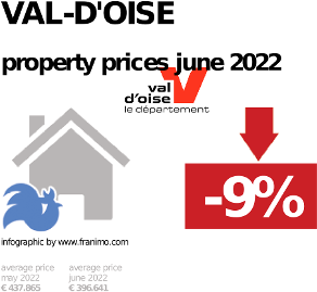 average property price in the region Val-d'Oise, October 2020