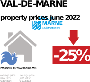 average property price in the region Val-de-Marne, January 2021