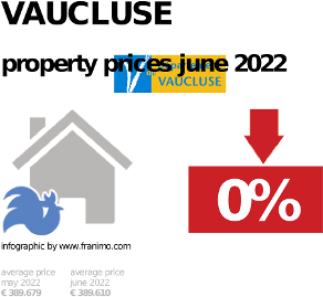 average property price in the region Vaucluse, October 2020