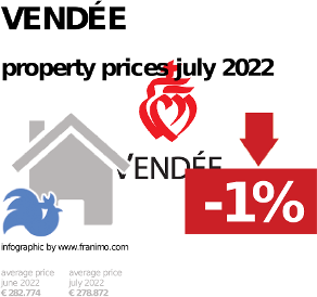 average property price in the region Vendée, February 2019