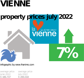 average property price in the region Vienne, October 2020