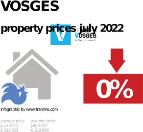 average property price in the region Vosges, October 2020