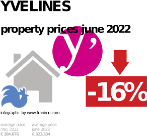 average property price in the region Yvelines, January 2021
